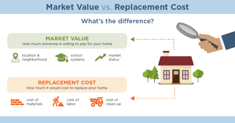Market Value vs Replacement Cost Value Mappus Insurance